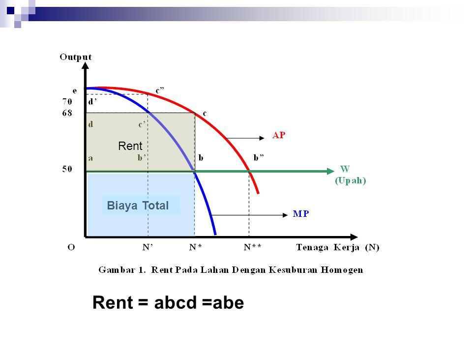Biaya Total Rent Rent = abcd =abe