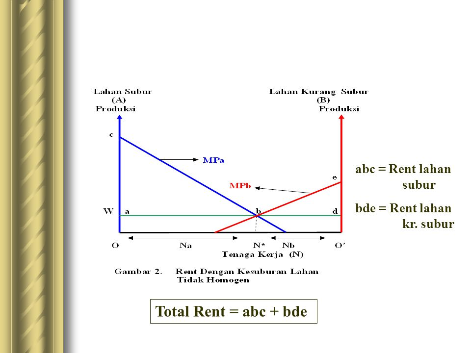 abc = Rent lahan subur bde = Rent lahan kr. subur Total Rent = abc + bde