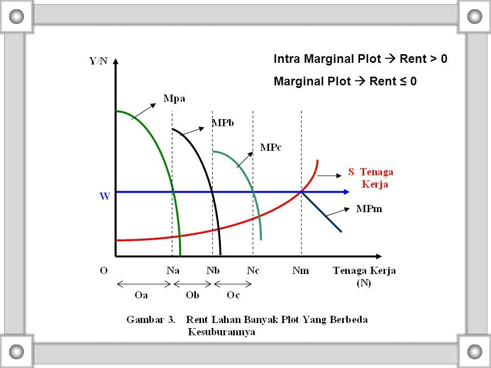 Intra Marginal Plot  Rent > 0 Marginal Plot  Rent ≤ 0