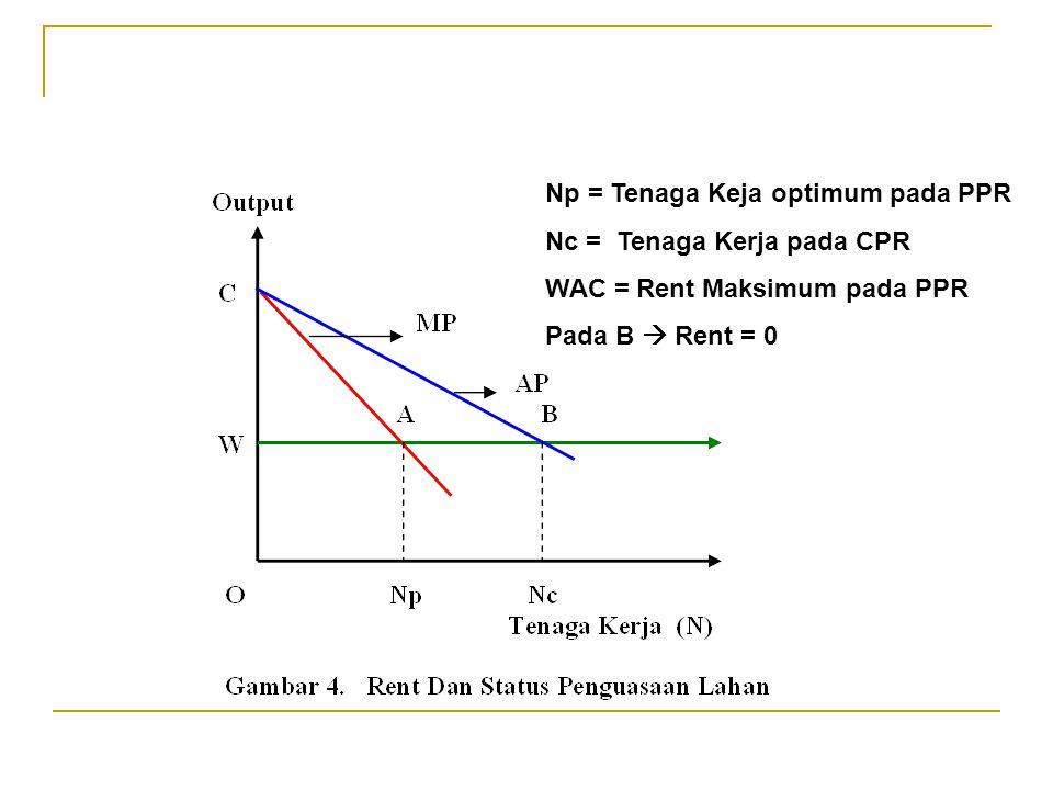 Np = Tenaga Keja optimum pada PPR Nc = Tenaga Kerja pada CPR WAC = Rent Maksimum pada PPR Pada B  Rent = 0
