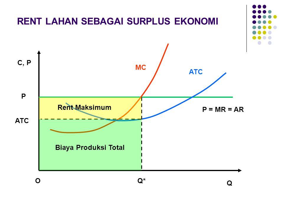 RENT LAHAN SEBAGAI SURPLUS EKONOMI O Q C, P MC ATC Rent Maksimum P ATC Q* Biaya Produksi Total P = MR = AR