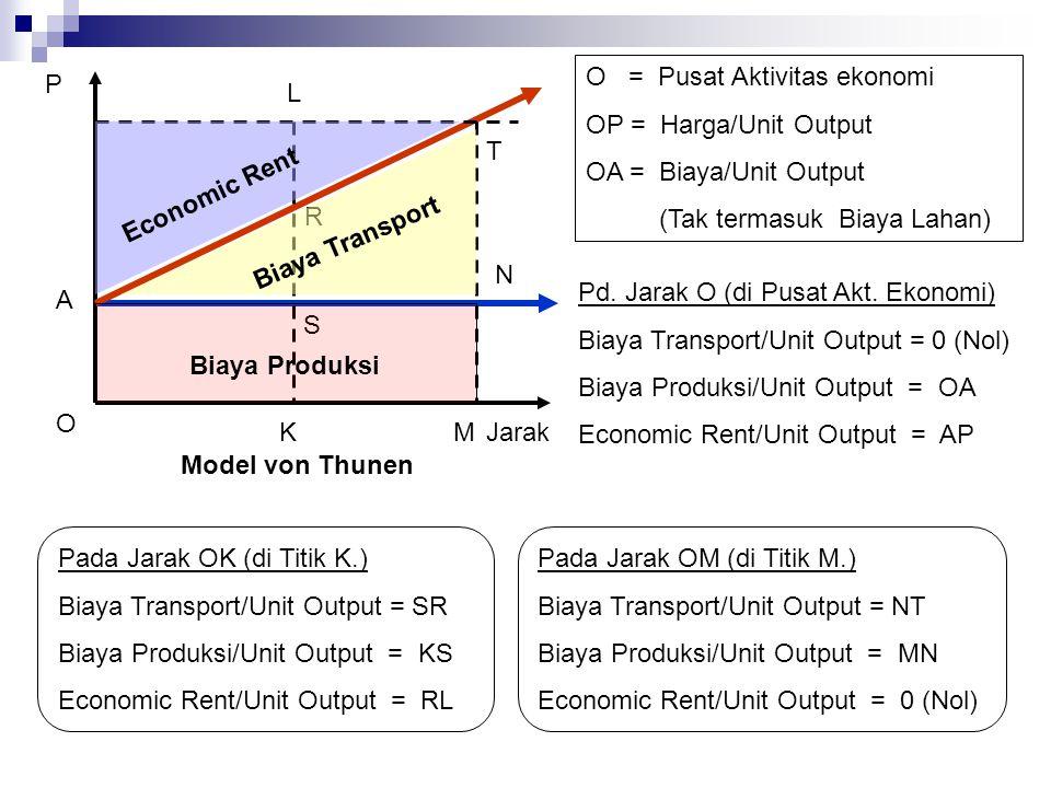 P O Jarak N T L R S K A O = Pusat Aktivitas ekonomi OP = Harga/Unit Output OA = Biaya/Unit Output (Tak termasuk Biaya Lahan) Economic Rent Biaya Transport Biaya Produksi M Model von Thunen Pd.