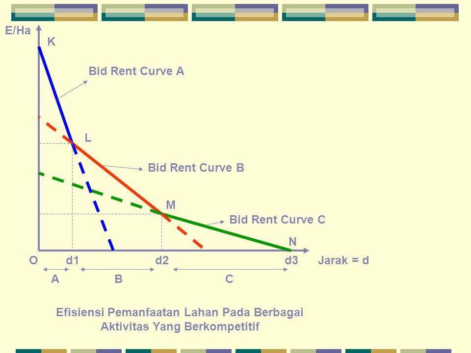 E/Ha OJarak = dd1d2d3 Bid Rent Curve A Bid Rent Curve B Bid Rent Curve C ABC Efisiensi Pemanfaatan Lahan Pada Berbagai Aktivitas Yang Berkompetitif K L M N