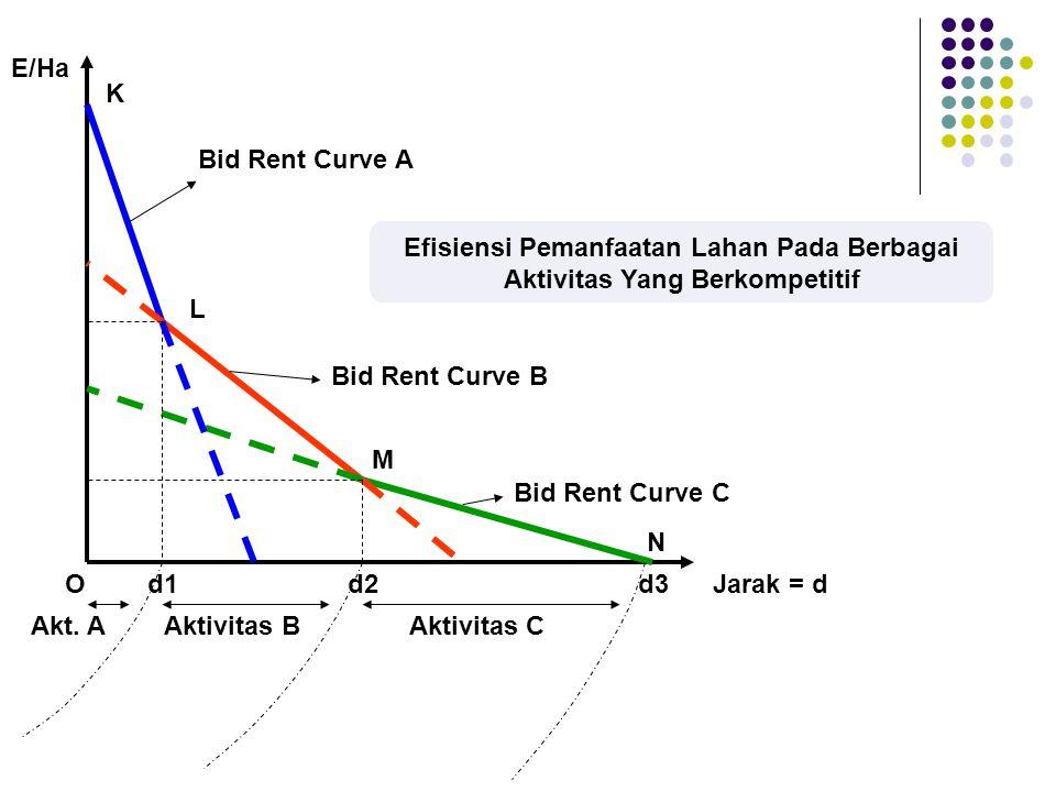 E/Ha OJarak = dd1d2d3 Bid Rent Curve A Bid Rent Curve B Bid Rent Curve C Akt.