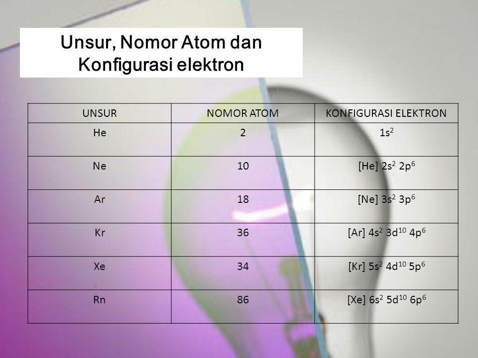 Unsur, Nomor Atom dan Konfigurasi elektron UNSURNOMOR ATOMKONFIGURASI ELEKTRON He21s 2 Ne10[He] 2s 2 2p 6 Ar18[Ne] 3s 2 3p 6 Kr36[Ar] 4s 2 3d 10 4p 6