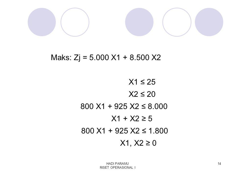 HADI PARAMU RISET OPERASIONAL I 14 Maks: Zj = 5.000 X1 + 8.500 X2 X1 ≤ 25 X2 ≤ 20 800 X1 + 925 X2 ≤ 8.000 X1 + X2 ≥ 5 800 X1 + 925 X2 ≤ 1.800 X1, X2 ≥ 0