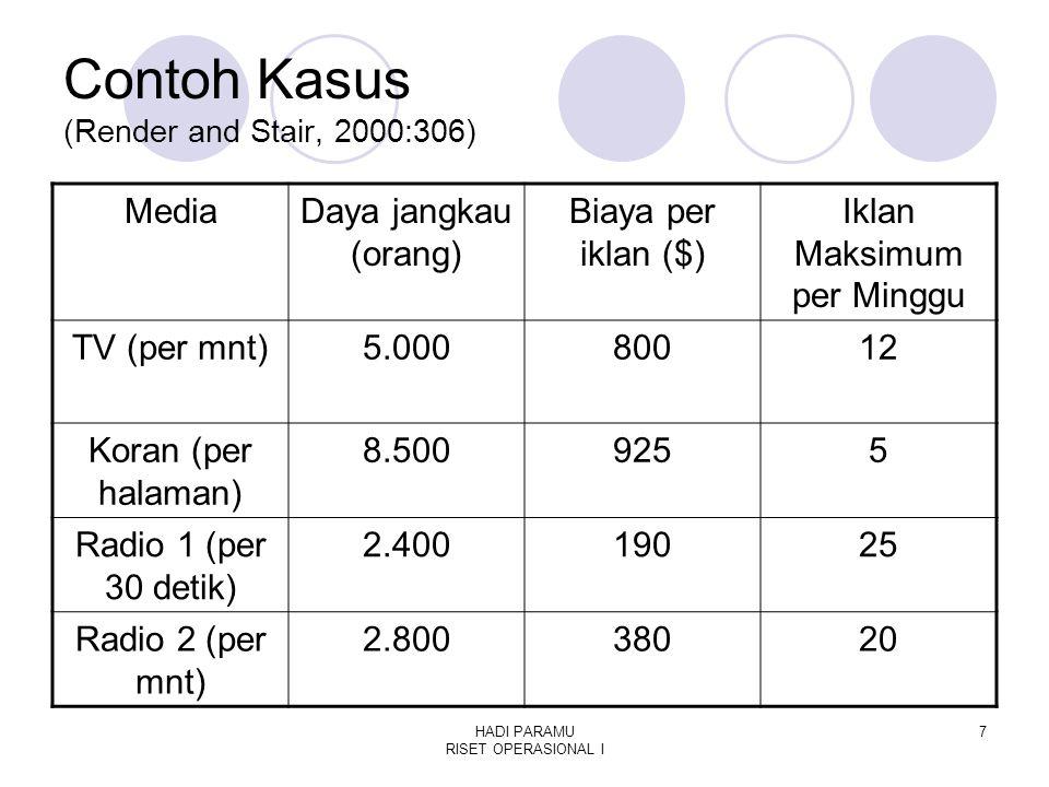 HADI PARAMU RISET OPERASIONAL I 7 Contoh Kasus (Render and Stair, 2000:306) MediaDaya jangkau (orang) Biaya per iklan ($) Iklan Maksimum per Minggu TV (per mnt)5.00080012 Koran (per halaman) 8.5009255 Radio 1 (per 30 detik) 2.40019025 Radio 2 (per mnt) 2.80038020
