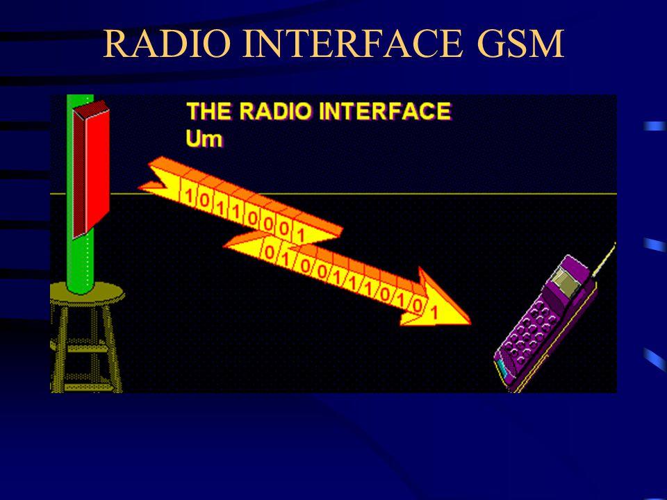RADIO INTERFACE GSM