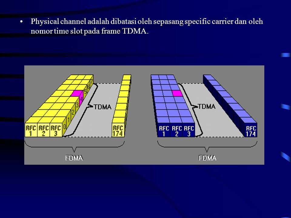 3.4 Physical Channel System PCM 30 yang sama (1-32 kanal), 1RFC berisi 8 kanal.Beberapa mobile subcriber dapat mengakses 1RFC dalam wktu yang sama.
