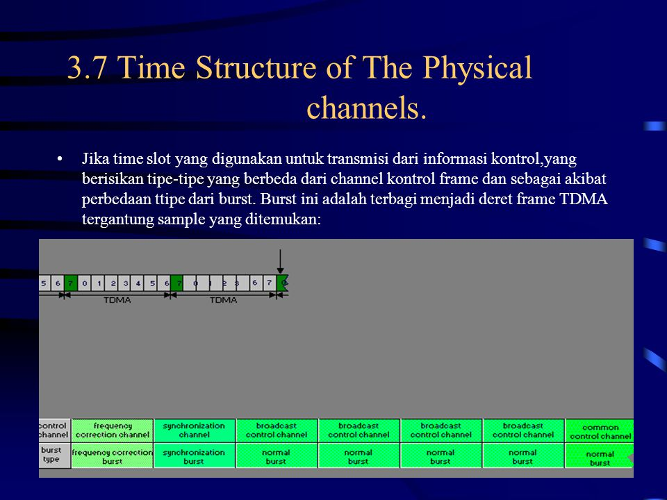 Time slot Time slot yang digunakan sebagai channel kontrol dapat berisi sebagai contoh salah satu sinkronisasi burst untuk sinkronisasi channel.