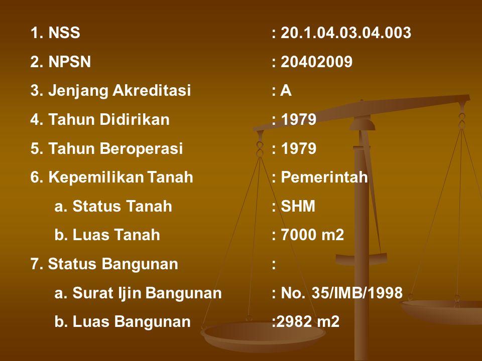 KEADAAN SEKOLAH Nama Sekolah:SMP 3 Playen Alamat / Sekolah Jalan:Jl.