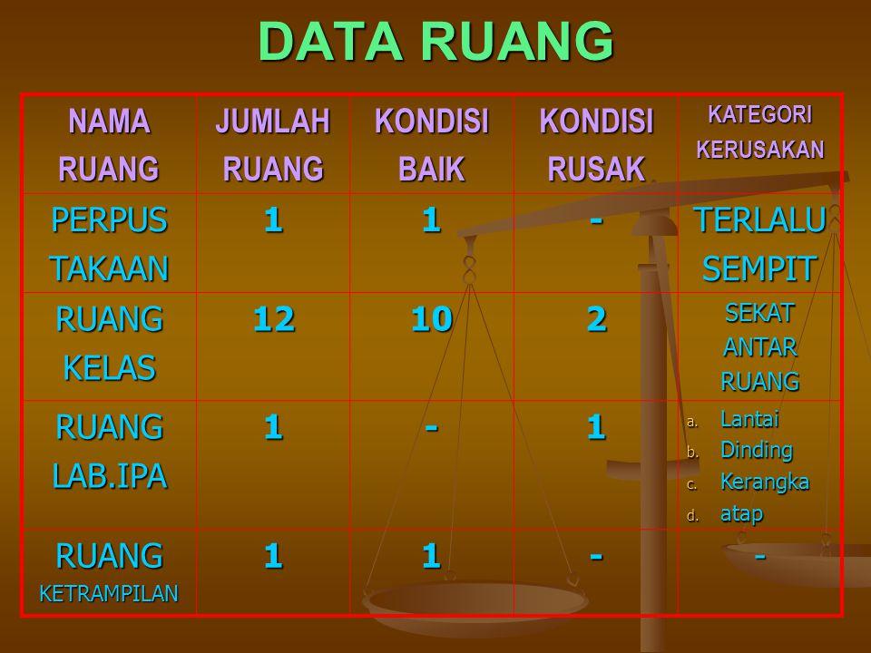 DATA RUANG RUANG KELAS: 12 RUANG PERPUSTAKAAN: 1 RUANG LAB. IPA: 1 RUANG KETRAMPILAN: 1