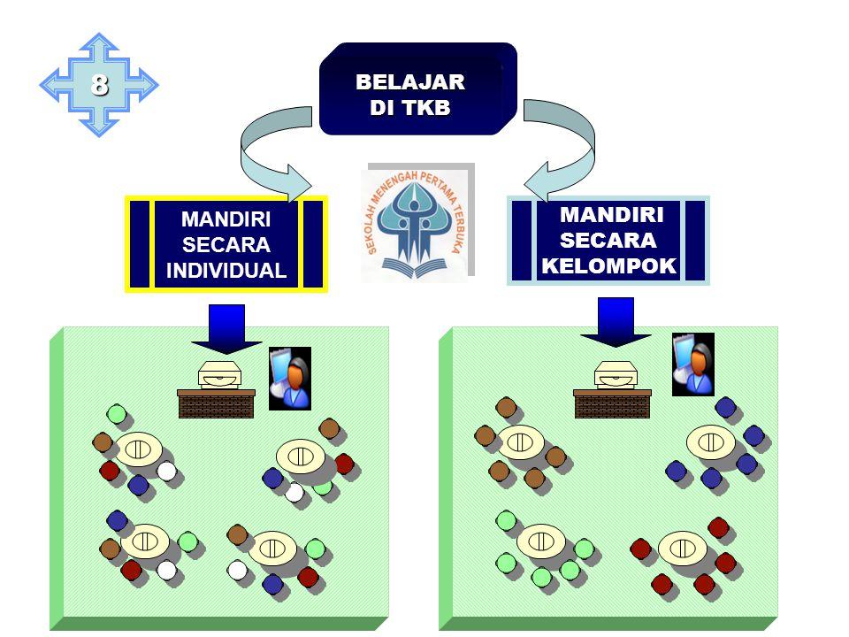 BELAJAR DI TKB MANDIRI SECARA INDIVIDUAL MANDIRI SECARA KELOMPOK 8