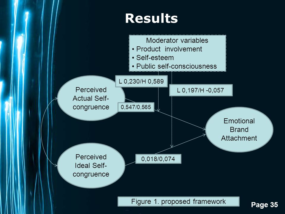 Page 35 Results Perceived Actual Self- congruence Perceived Ideal Self- congruence Emotional Brand Attachment Moderator variables Product involvement