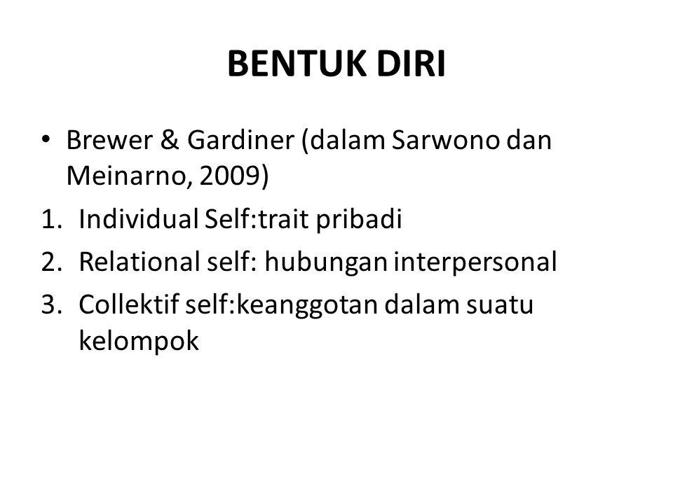 BENTUK DIRI Brewer & Gardiner (dalam Sarwono dan Meinarno, 2009) 1.Individual Self:trait pribadi 2.Relational self: hubungan interpersonal 3.Collektif self:keanggotan dalam suatu kelompok