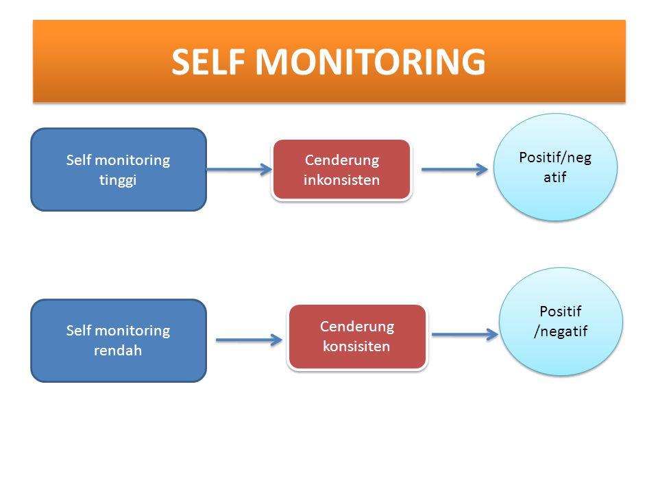 SELF MONITORING Self monitoring tinggi Self monitoring rendah Cenderung inkonsisten Cenderung konsisiten Positif/neg atif
