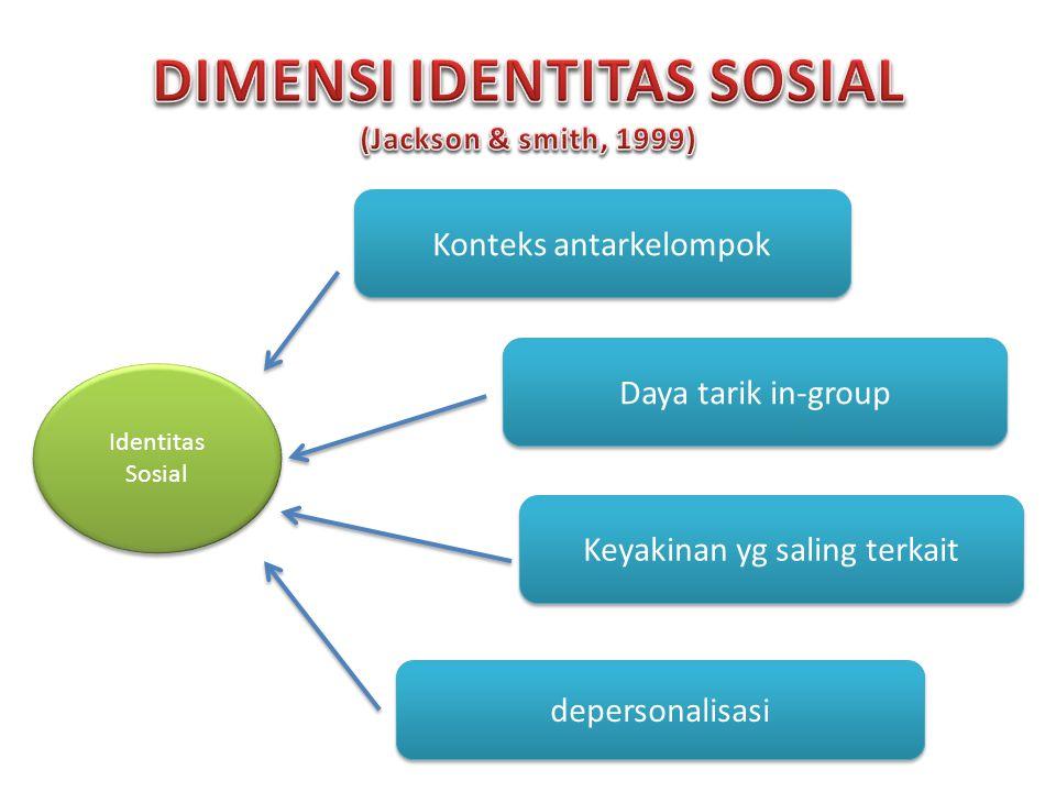 Identitas Sosial Konteks antarkelompok depersonalisasi Daya tarik in-group Keyakinan yg saling terkait
