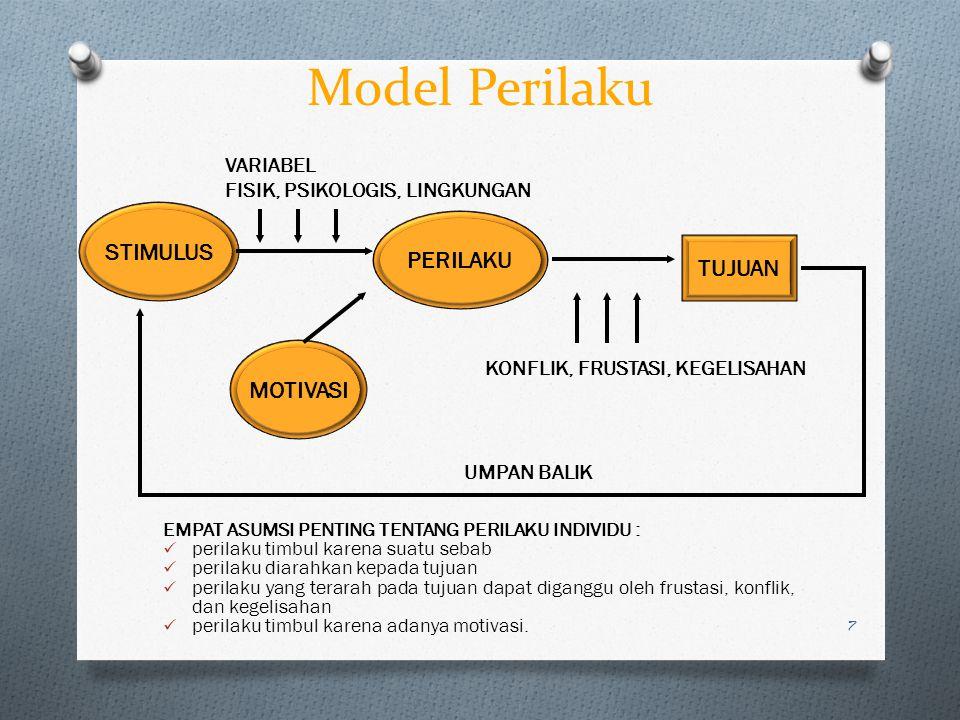 Model Perilaku EMPAT ASUMSI PENTING TENTANG PERILAKU INDIVIDU : perilaku timbul karena suatu sebab perilaku diarahkan kepada tujuan perilaku yang tera