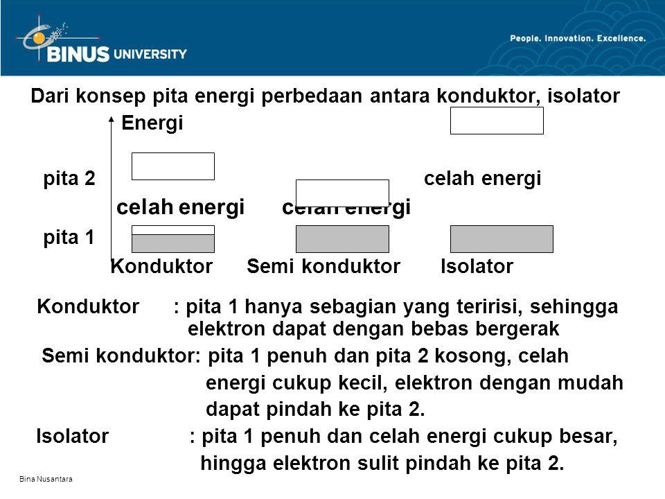 Bina Nusantara Dari konsep pita energi perbedaan antara konduktor, isolator Energi pita 2 celah energi celah energi celah energi pita 1 Konduktor Semi