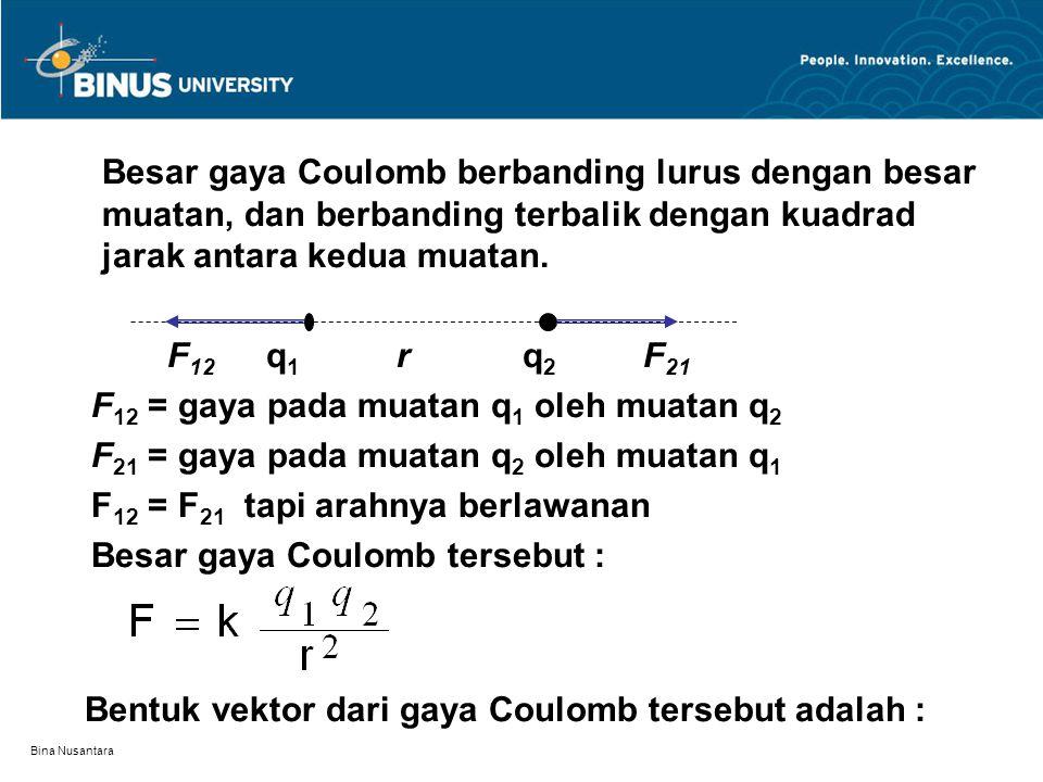 Bina Nusantara Besar gaya Coulomb berbanding lurus dengan besar muatan, dan berbanding terbalik dengan kuadrad jarak antara kedua muatan. F 12 q 1 r q