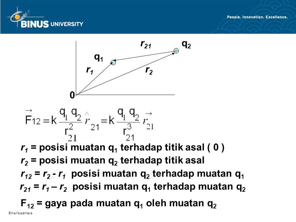 Bina Nusantara r 21 q 2 q 1 r 1 r 2 0 r 1 = posisi muatan q 1 terhadap titik asal ( 0 ) r 2 = posisi muatan q 2 terhadap titik asal r 12 = r 2 - r 1 p