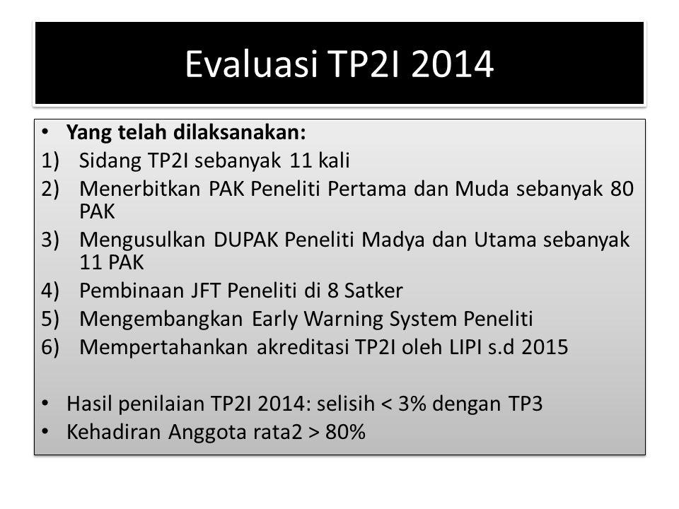 Evaluasi TP2I 2014 Yang telah dilaksanakan: 1)Sidang TP2I sebanyak 11 kali 2)Menerbitkan PAK Peneliti Pertama dan Muda sebanyak 80 PAK 3)Mengusulkan D