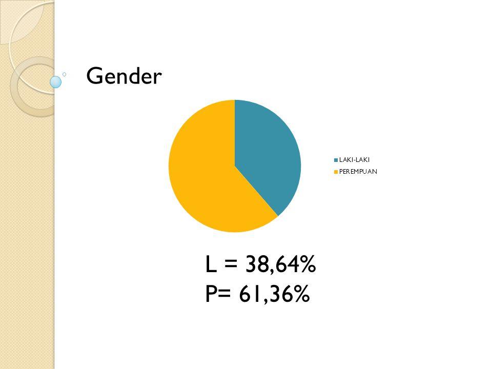Gender L = 38,64% P= 61,36%