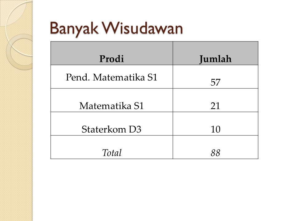 Banyak Wisudawan ProdiJumlah Pend. Matematika S1 57 Matematika S121 Staterkom D310 Total88