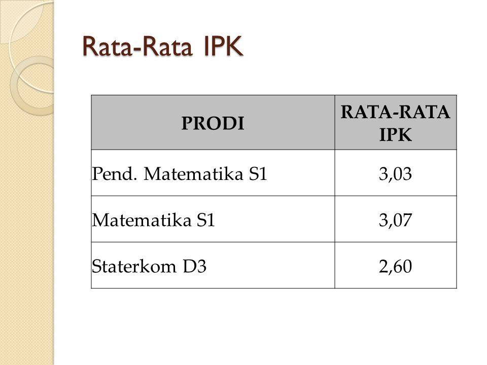 Rata-Rata IPK PRODI RATA-RATA IPK Pend. Matematika S13,03 Matematika S13,07 Staterkom D32,60