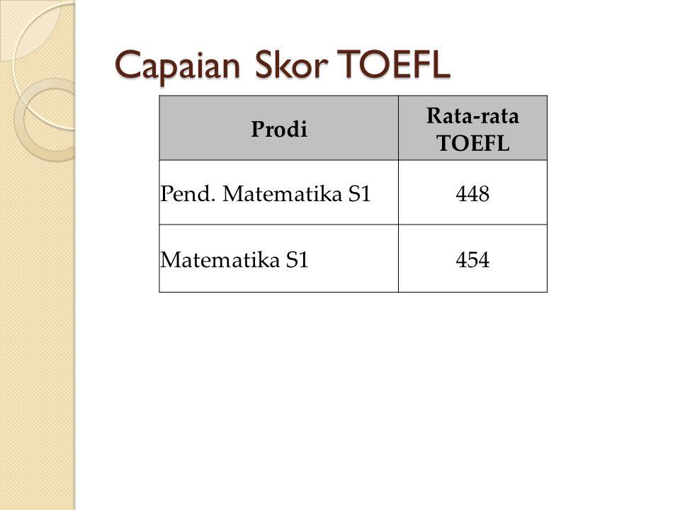 Capaian Skor TOEFL Prodi Rata-rata TOEFL Pend. Matematika S1448 Matematika S1454