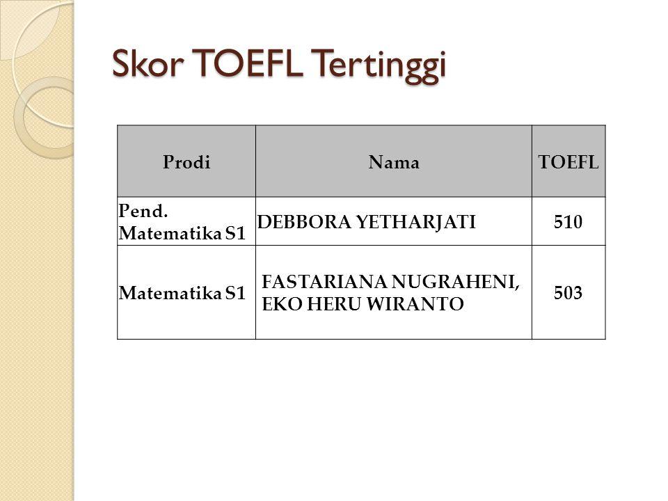 Skor TOEFL Tertinggi ProdiNamaTOEFL Pend.