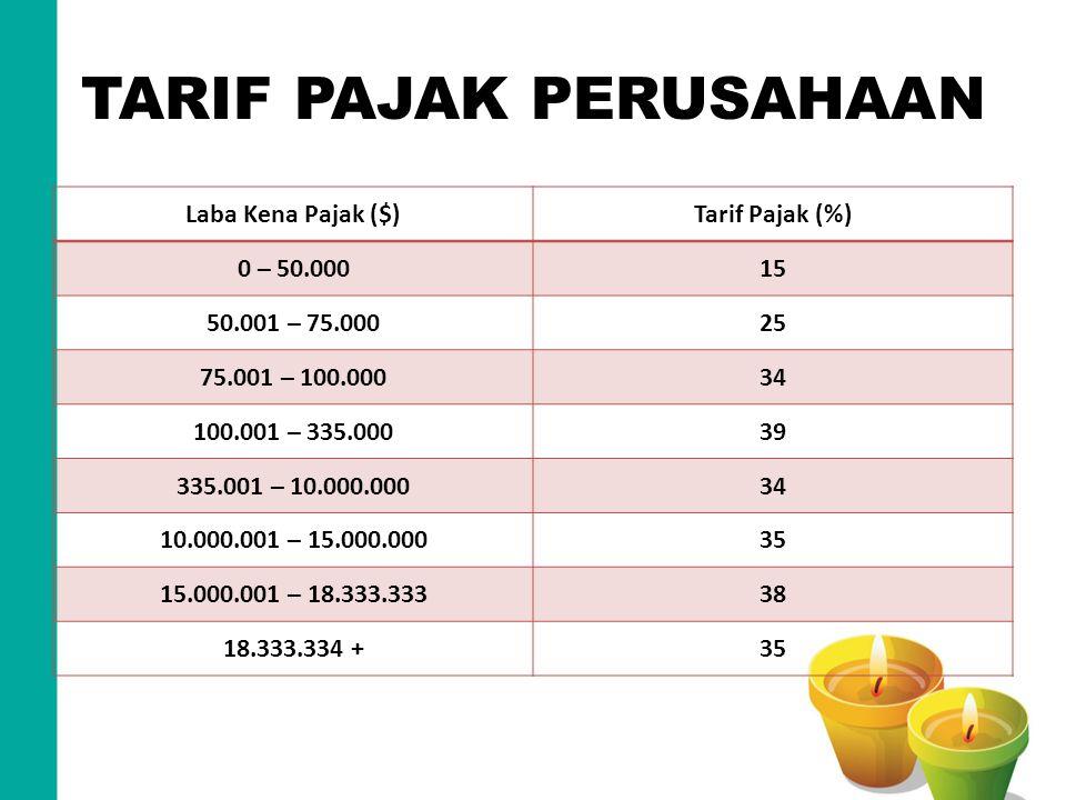 TARIF PAJAK PERUSAHAAN Laba Kena Pajak ($)Tarif Pajak (%) 0 – 50.00015 50.001 – 75.00025 75.001 – 100.00034 100.001 – 335.00039 335.001 – 10.000.00034