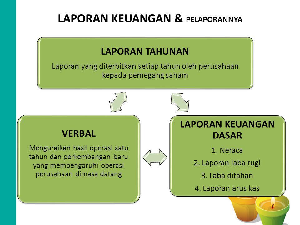 LAPORAN KEUANGAN & PELAPORANNYA LAPORAN TAHUNAN Laporan yang diterbitkan setiap tahun oleh perusahaan kepada pemegang saham LAPORAN KEUANGAN DASAR 1.