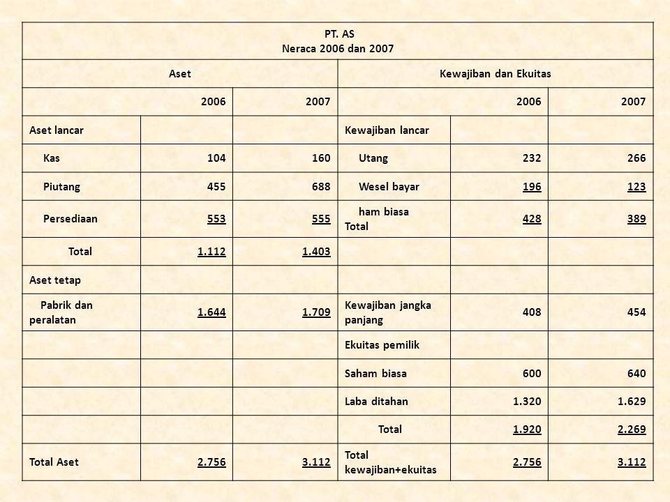 PT. AS Neraca 2006 dan 2007 AsetKewajiban dan Ekuitas 2006200720062007 Aset lancarKewajiban lancar Kas104160 Utang232266 Piutang455688 Wesel bayar1961