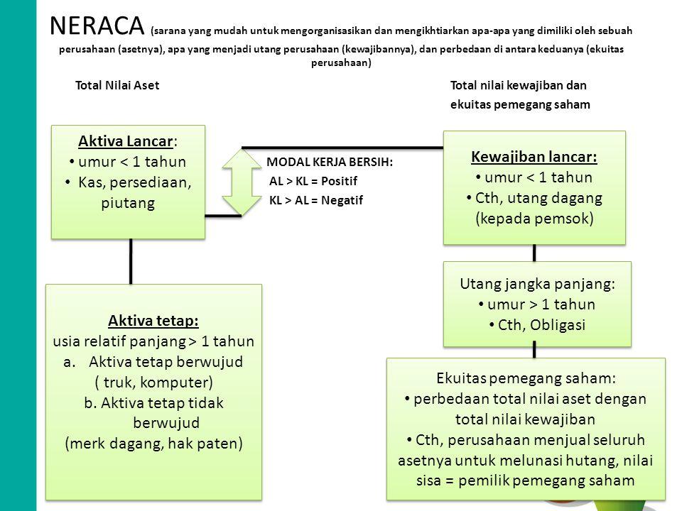 NERACA (sarana yang mudah untuk mengorganisasikan dan mengikhtiarkan apa-apa yang dimiliki oleh sebuah perusahaan (asetnya), apa yang menjadi utang pe