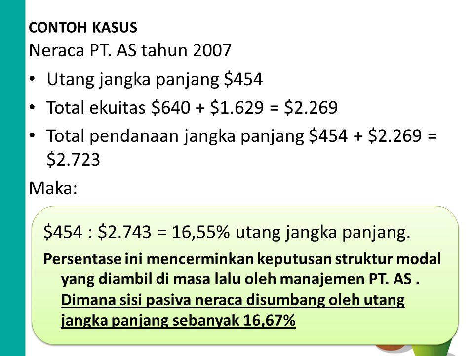 CONTOH KASUS Neraca PT. AS tahun 2007 Utang jangka panjang $454 Total ekuitas $640 + $1.629 = $2.269 Total pendanaan jangka panjang $454 + $2.269 = $2