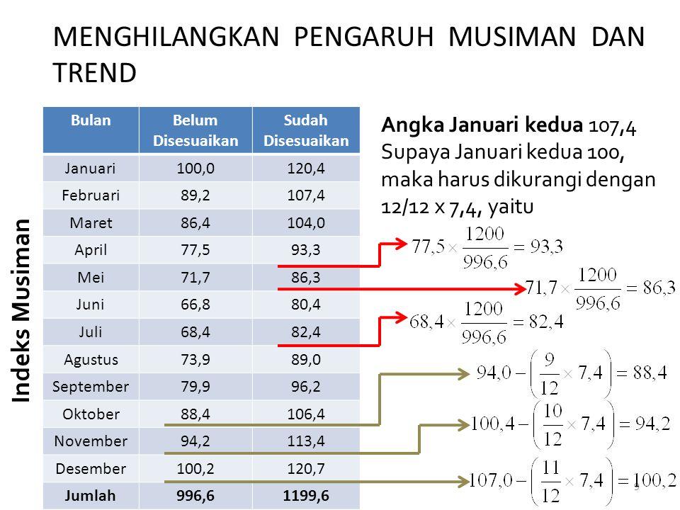 MENGHILANGKAN PENGARUH MUSIMAN DAN TREND Jawaban Angka indeks musiman yang digunakan adalah indeks musiman dengan menggunakan rata-rata (dapat juga menggunakan median) Angka bulan Januari seluruh tahun dibagi dengan 120,4% (1,204) Angka bulan Pebruari seluruh tahun dibagi dengan 107,4% (1,074) 10