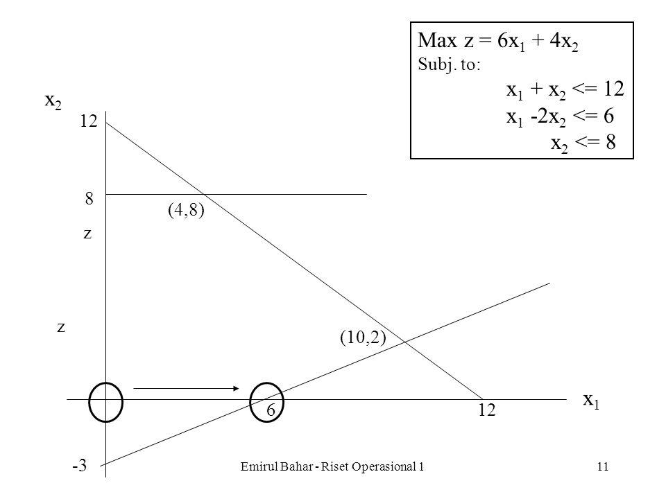 Emirul Bahar - Riset Operasional 110 Var Pers. Basis zx 1 x 2 x 3 x 4 x 5 Solusi 0z 1x 3 2x 1 3x 5 Var Pers. Basis zx 1 x 2 x 3 x 4 x 5 Solusi 0z1-6-4