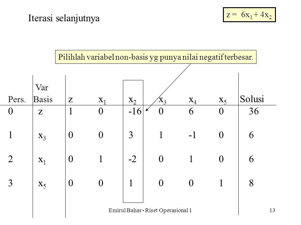 Emirul Bahar - Riset Operasional 112 Var Pers. Basis zx 1 x 2 x 3 x 4 x 5 Solusi 0z10-1606036 1x 3 0031-106 2x 1 01-20106 3x 5 0010018 Iterasi selanju