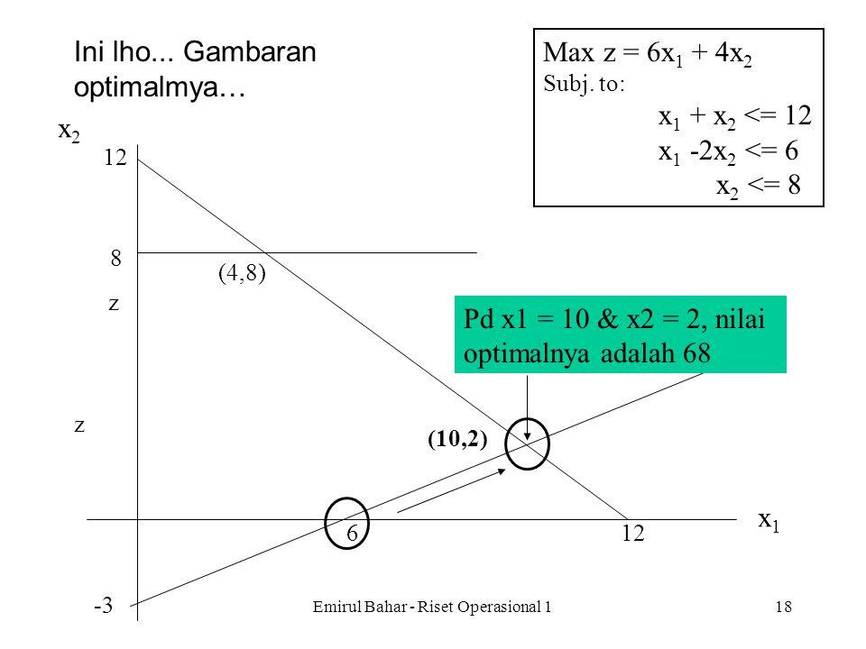Emirul Bahar - Riset Operasional 117 Var Pers. Basis zx 1 x 2 x 3 x 4 x 5 Solusi 0z 1x 2 2x 1 3x 5 0102/31/30 10 000-1/31/316 0011/3-1/30 2 10016/32/3