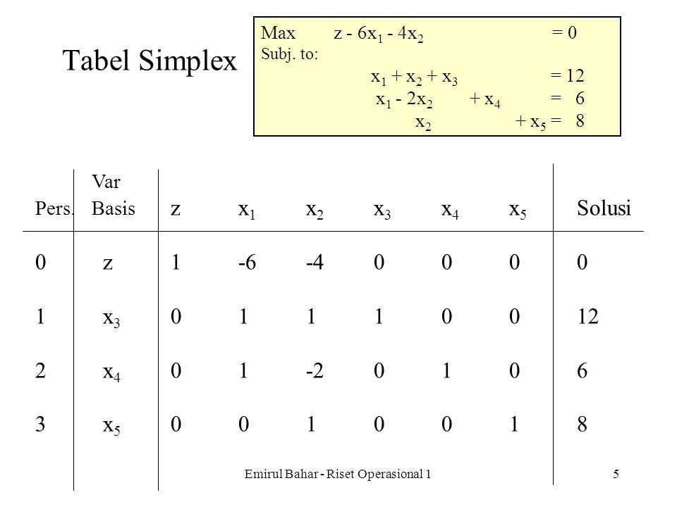 Emirul Bahar - Riset Operasional 14 Outline Algoritma Simplex Mulai pada Solusi Layak Basis (SLB) / basic feasible solution (BFS) (biasanya pd titik a
