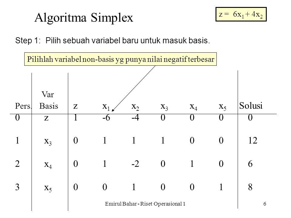 Emirul Bahar - Riset Operasional 15 Tabel Simplex Var Pers. Basis zx 1 x 2 x 3 x 4 x 5 Solusi 0z1-6-40000 1x 3 01110012 2x 4 01-20106 3x 5 0010018 Max