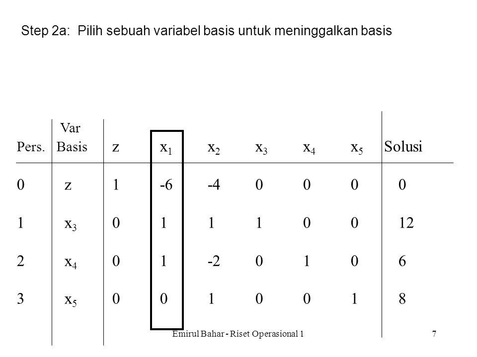Emirul Bahar - Riset Operasional 16 Var Pers. Basis zx 1 x 2 x 3 x 4 x 5 Solusi 0z1-6-40000 1x 3 01110012 2x 4 01-20106 3x 5 0010018 Algoritma Simplex