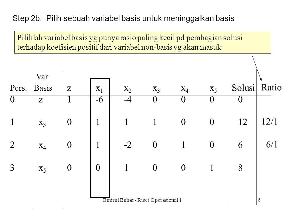 Emirul Bahar - Riset Operasional 17 Var Pers. Basis zx 1 x 2 x 3 x 4 x 5 Solusi 0z1-6-40000 1x 3 01110012 2x 4 01-20106 3x 5 0010018 Step 2a: Pilih se