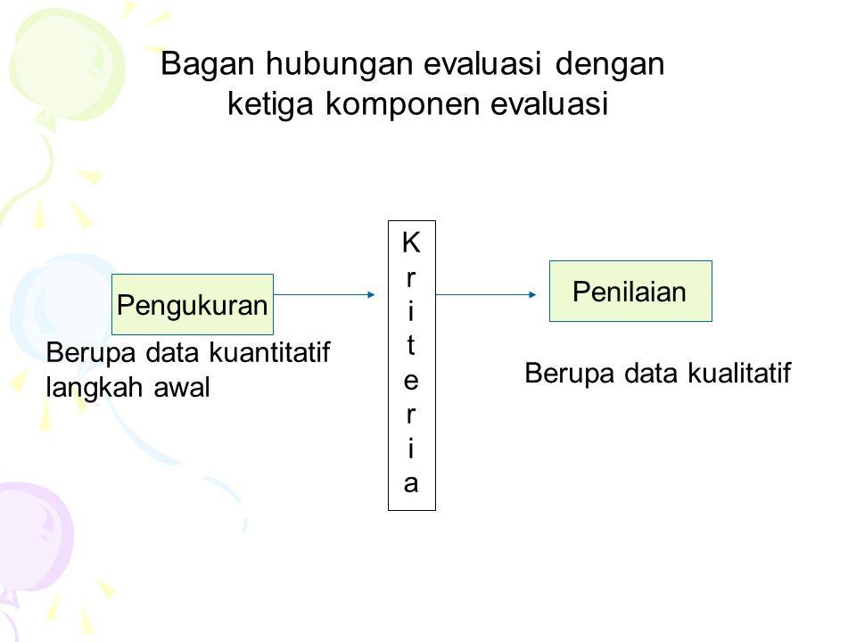 Bagan Proses evaluasi pengukuran dan penilaiaan dalam bel.