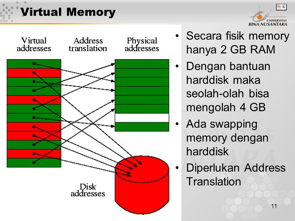 11 Virtual Memory Secara fisik memory hanya 2 GB RAM Dengan bantuan harddisk maka seolah-olah bisa mengolah 4 GB Ada swapping memory dengan harddisk D