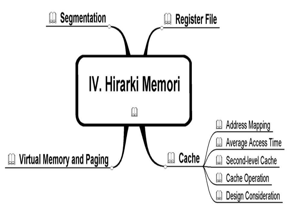 5 Definisi Processors use memory of various types to store the data on which a program operates.