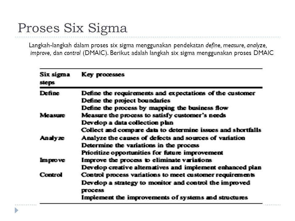 Proses Six Sigma Langkah-langkah dalam proses six sigma menggunakan pendekatan define, measure, analyze, improve, dan control (DMAIC).