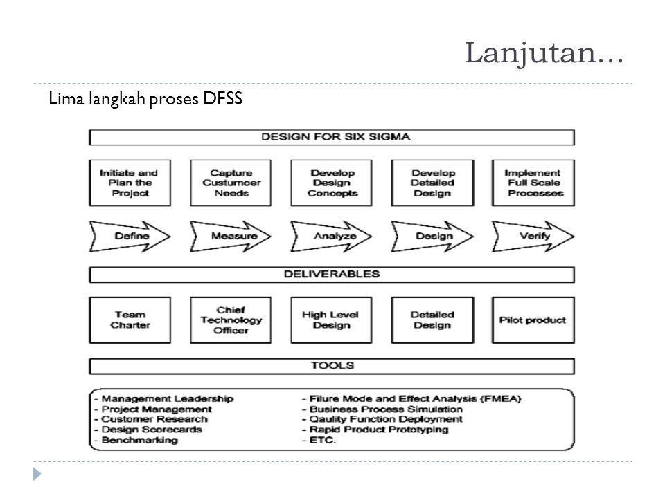 Lanjutan... Lima langkah proses DFSS