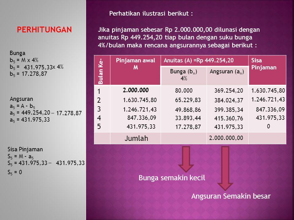 a 5 = 431.975,33 Perhatikan ilustrasi berikut : Jika pinjaman sebesar Rp 2.000.000,00 dilunasi dengan anuitas Rp 449.254,20 tiap bulan dengan suku bun
